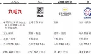 九毛九冲击香港IPO预计12月中上旬上市,会是下一个海底捞么?