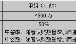 香港券商开户,深入了解港股打新掌握那些高别人中签率的技巧