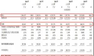 央企背景 保利物业赴港上市,又一只翻倍股?
