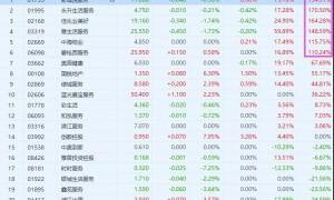 """港股6支物管股涨超100%!保利物业或成""""翻倍股""""?"""