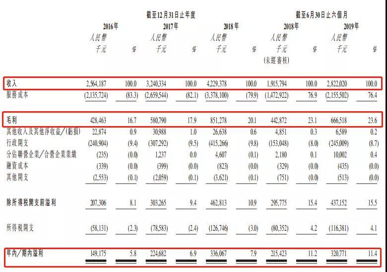 保利物业2016-2019综合损益表